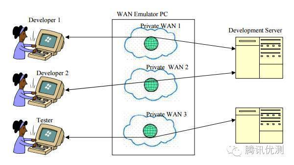 微信测试工程师手把手教你做弱网络模拟测试- 知乎