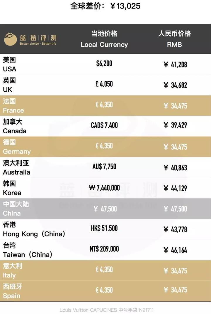 100款大牌包包全球20国大比价-蓝莓评测