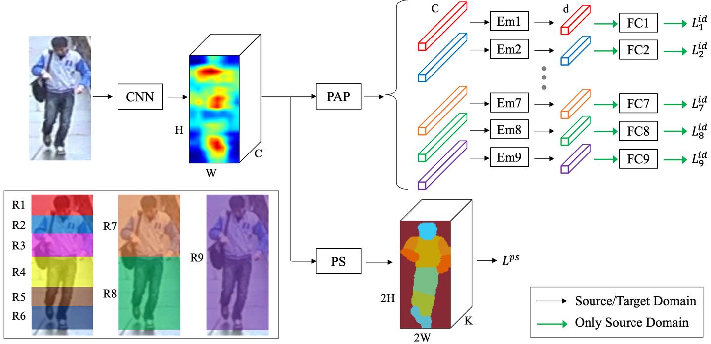arXiv:1812.增强跨域行人重识别中的部件对齐