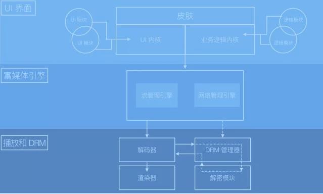 「视频直播技术详解」系列之六:现代播放器原理