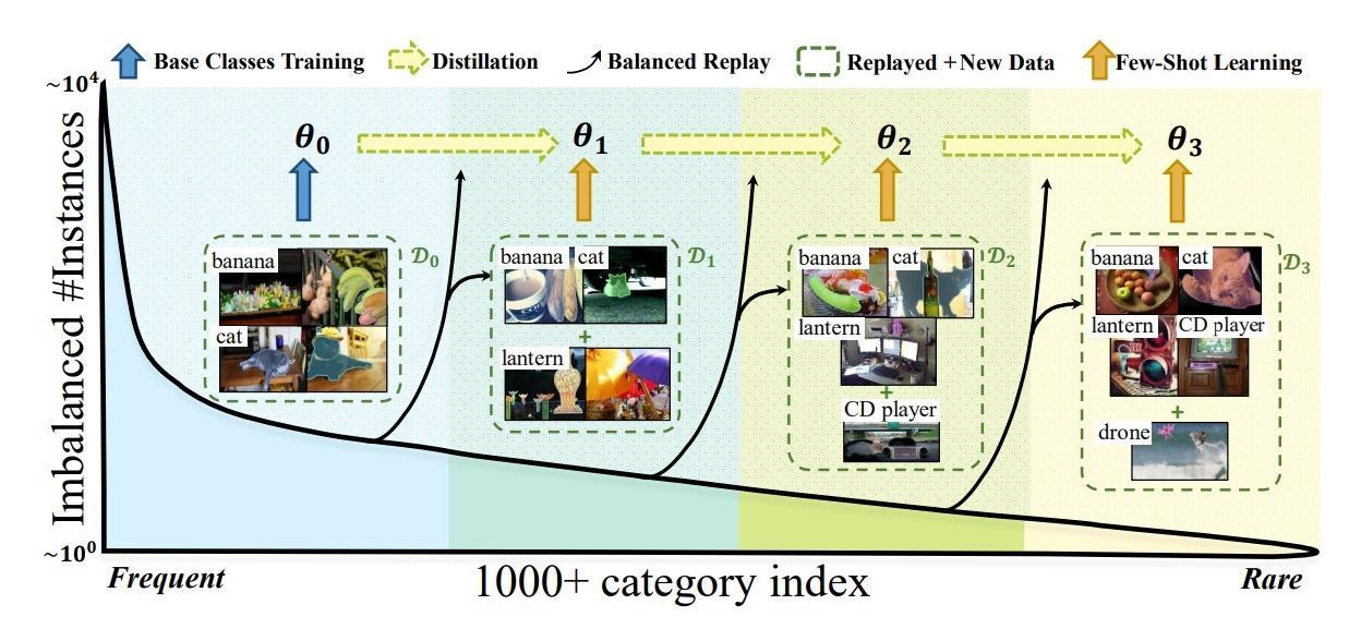 Long-Tailed Classification (3) 长尾分布下的物体检测和实例分割最新研究