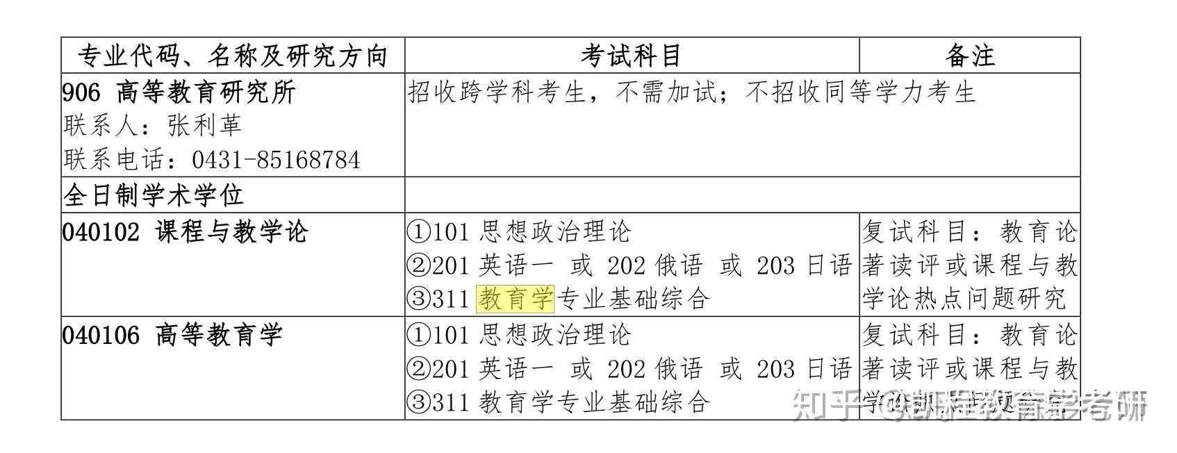 413联考有哪些省份_【最新最全】21年311教育学统考院校有哪些?(持续更新) - 知乎