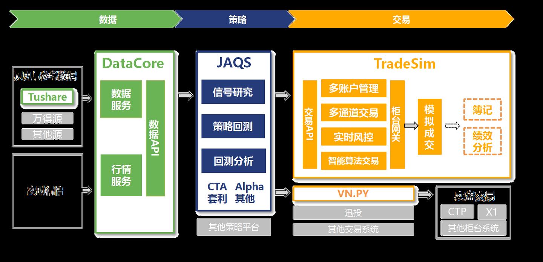 JAQS - 全面的开源策略研发框架