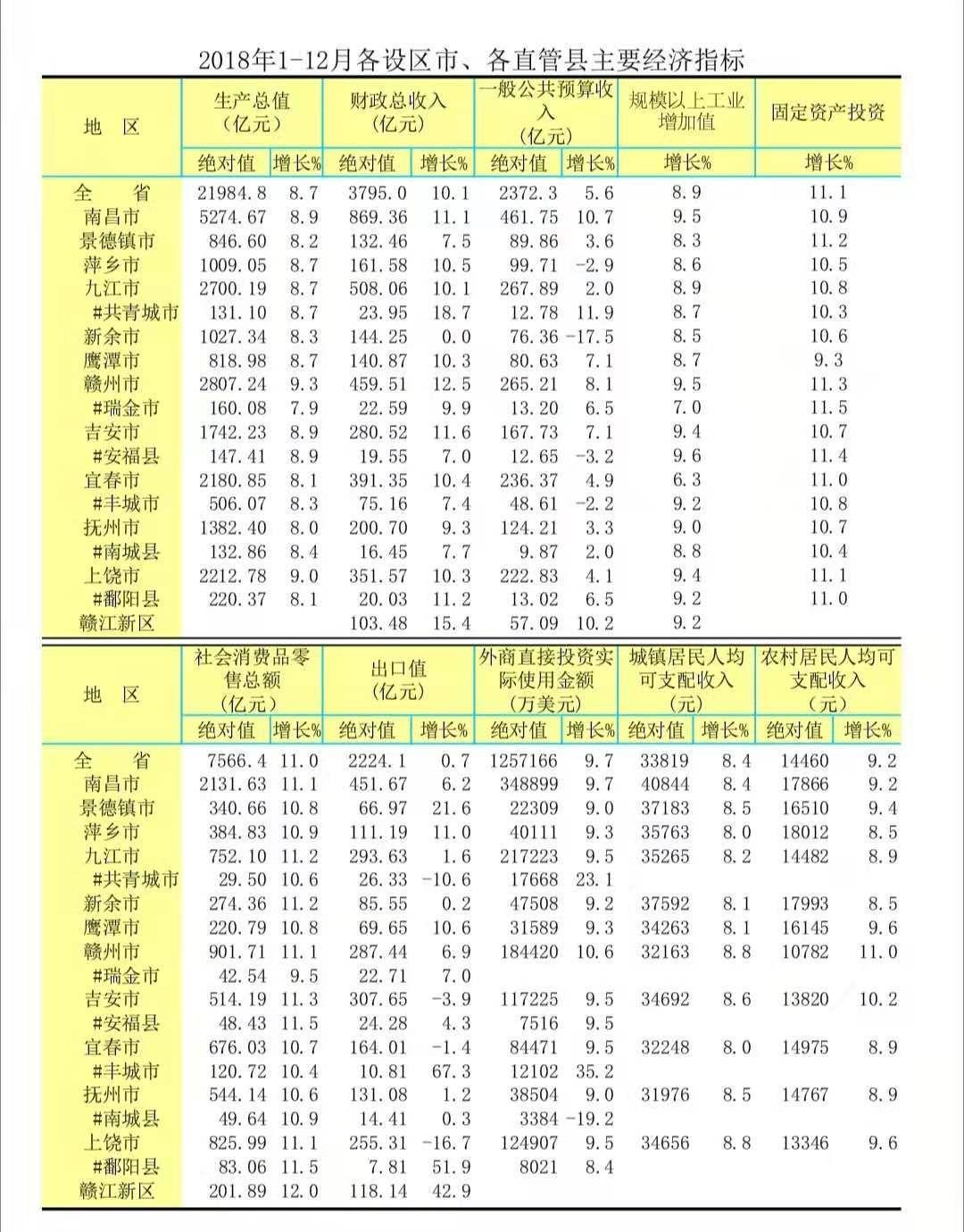 2019年江西gdp_江西gdp数据