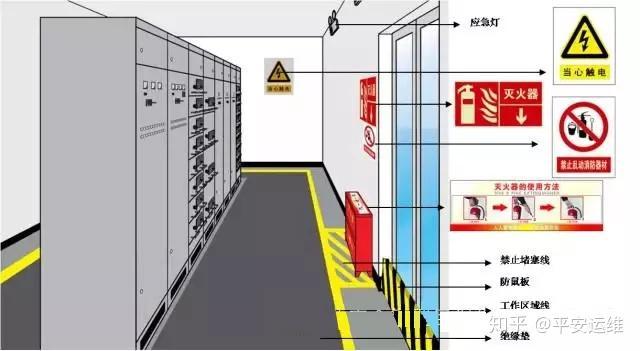 配电室安全检查表_配电房的安全管理 - 知乎