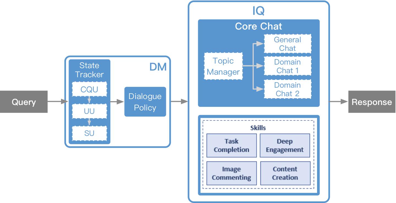 微软小冰对话机器人架构