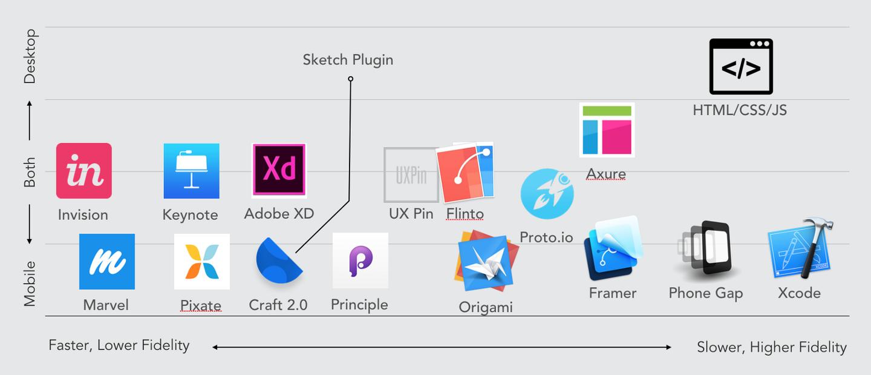 16 种原型设计工具及其使用场景