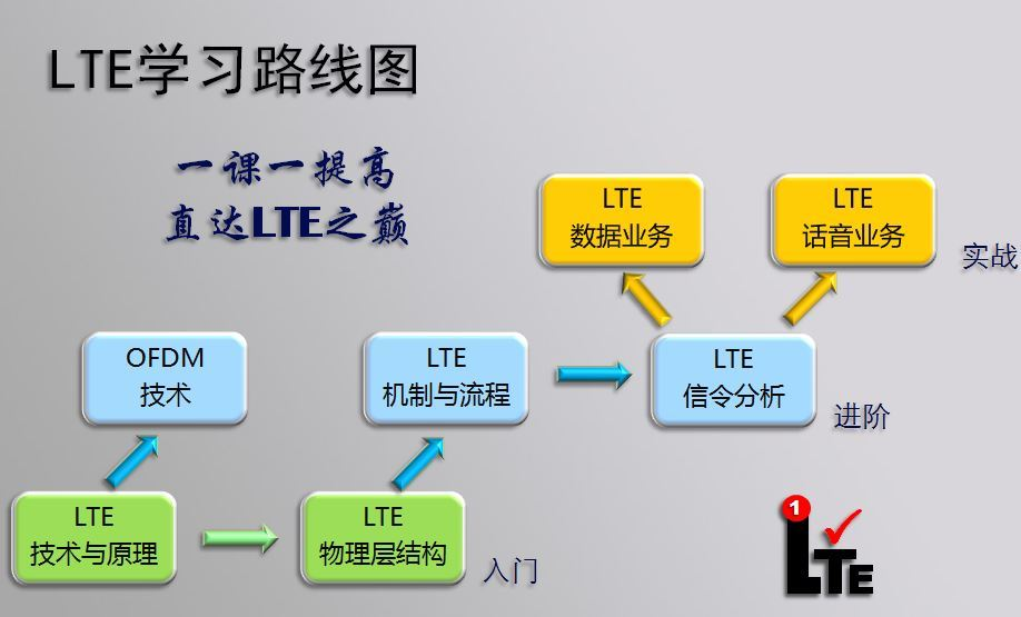 别等了,LTE学习就从这里、从现在,开始!