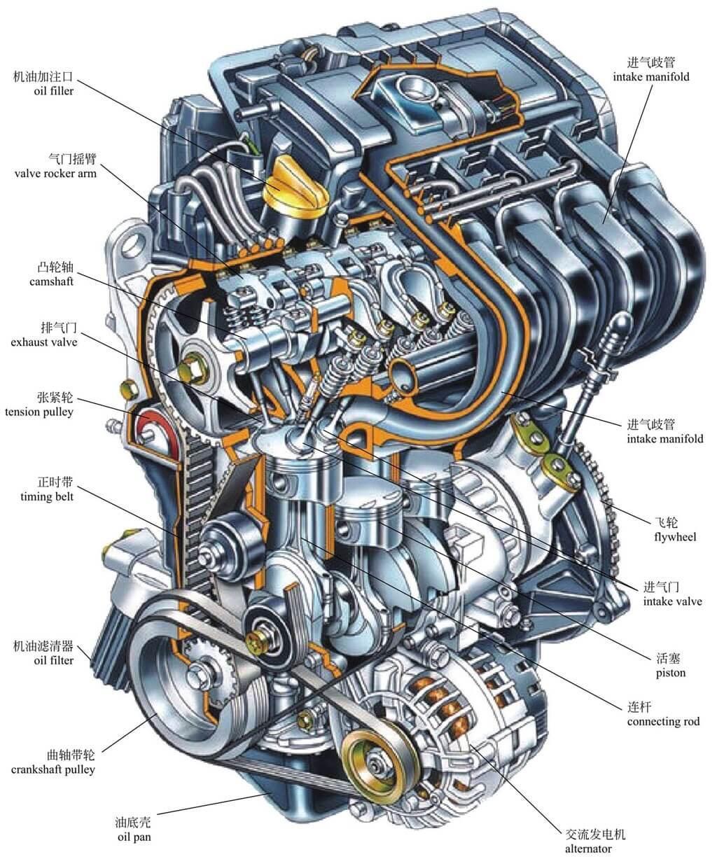 做功_图解·汽车(1)了解发动机的基本构造 - 知乎