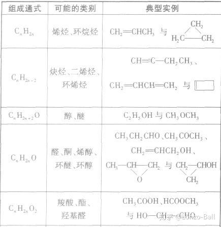 怎么判断同分异构体_必修二有机化合物那章怎么判断有几种同分异构体啊? - 知乎