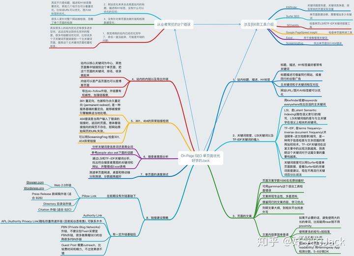 网站关键词的优化具体是如何操作的?(图4)