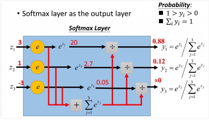 详解softmax函数以及相关求导过程