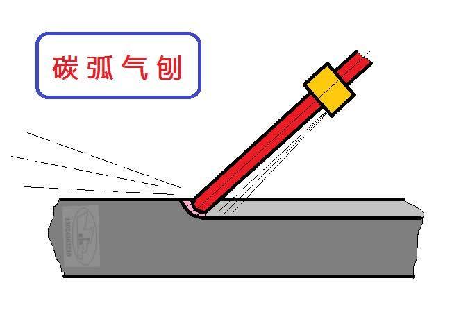 碳弧气刨(切割)的技术要点