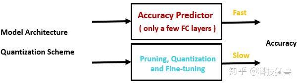 图34:quantization-aware accuracy predictor加速搜索过程