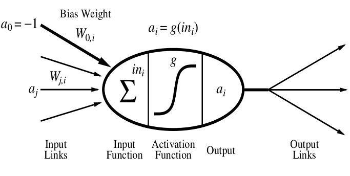 机器学习理论篇1:机器学习的数学基础