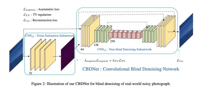 降噪][CVPR2019]CBDNet - 知乎