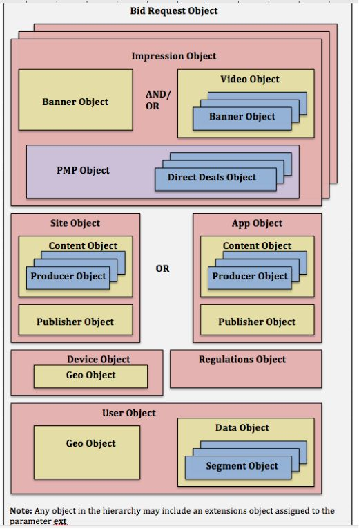 OpenRTBv2.5-IAB关于程序化模式的定义系列【基础类】