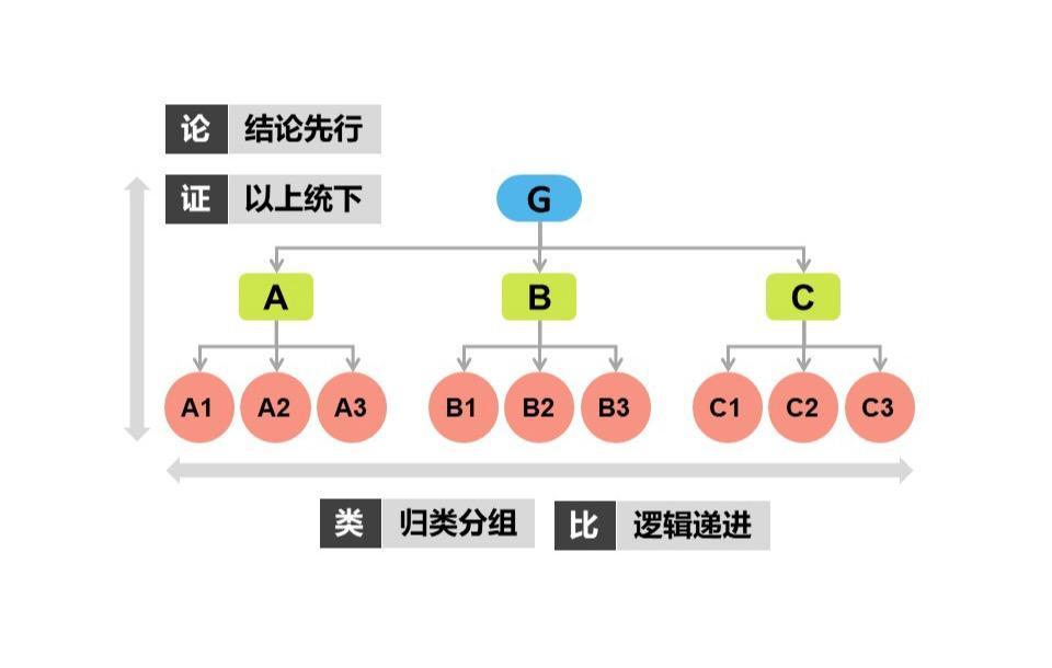 统分结合_结构化思维(金字塔思维) - 知乎