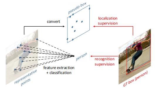 RepPoints:用代表性点集进行目标检测