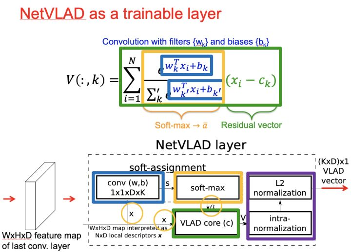从VLAD到NetVLAD,再到NeXtVlad