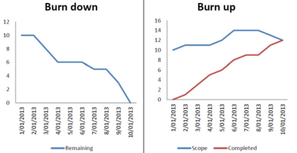 燃尽图 (Burn up and Burn down Chart)—介绍