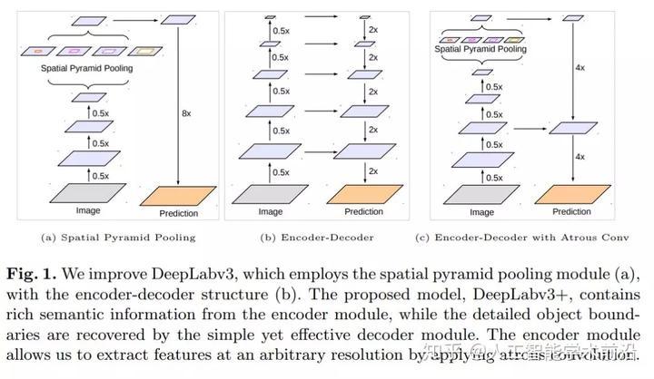 用于语义图像分割的具有可分离卷积的编解码器- 知乎