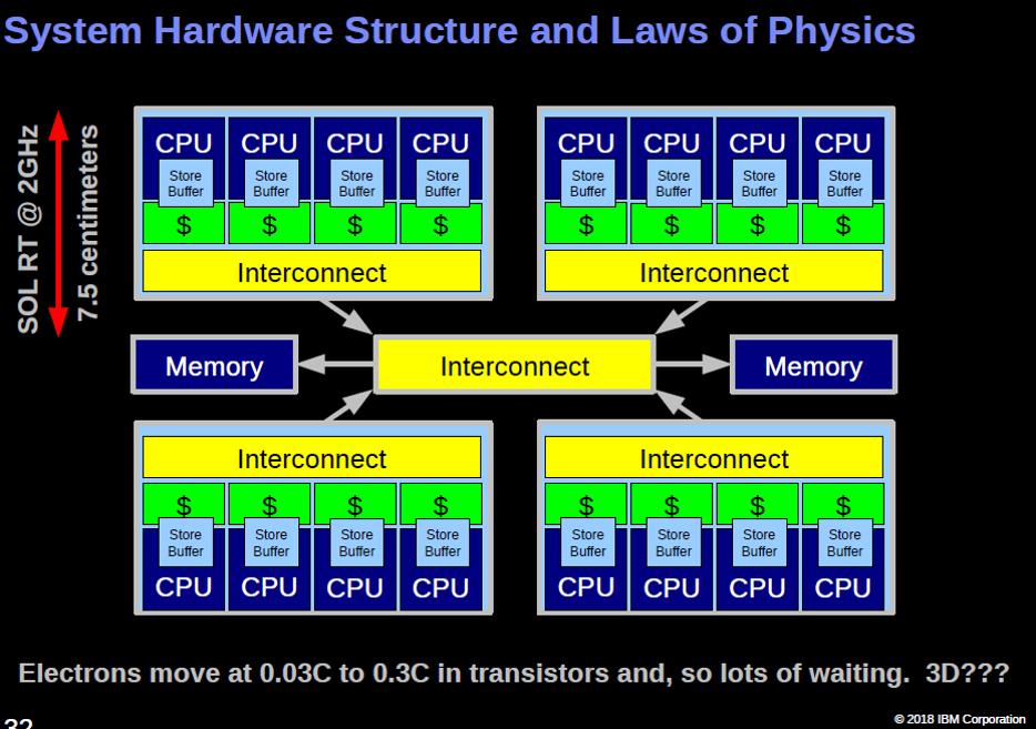内存屏障Memory Barrier: a Hardware View