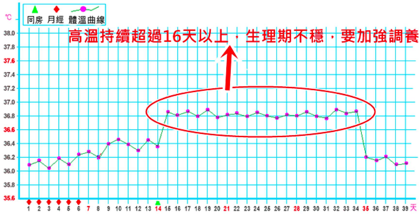 女性体温变化曲线图_排卵后基础体温如何变化?怎么通过排卵后的基础体温判断有木 ...