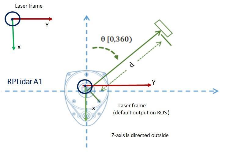最强干货|ROS与RPLIDAR结合使用说明及问题汇总- 知乎