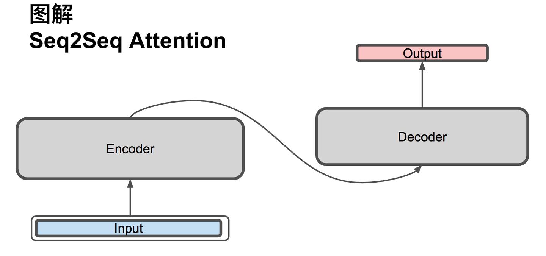 真正的完全图解Seq2Seq Attention模型