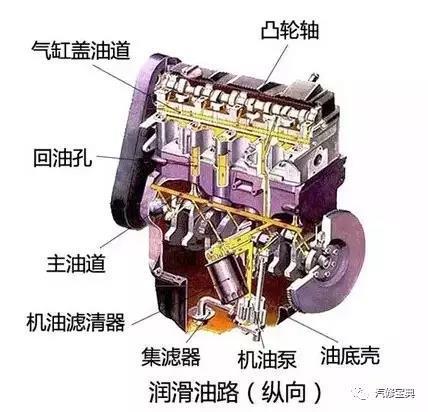发动机-润滑系统介绍