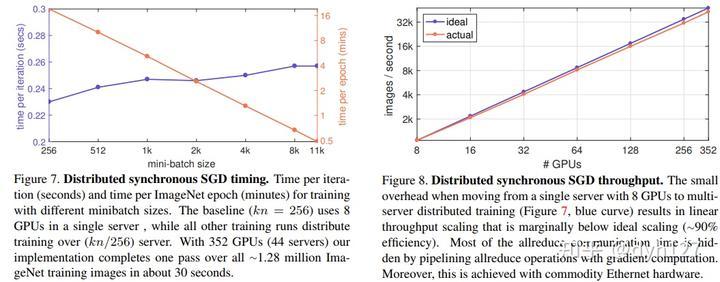 论文笔记:training ImageNet in an hour - 知乎