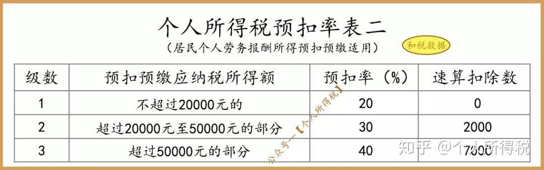 劳务报酬所得公式_劳务报酬(预扣预缴) 个税计算方法 - 知乎