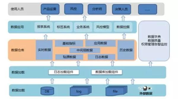 数据仓库系列篇——唯品会大数据架构