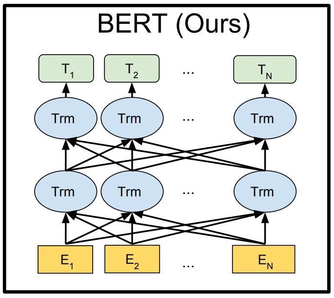 一起读Bert文本分类代码 (pytorch篇 一)