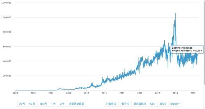 bitcoin de investiții demografice)