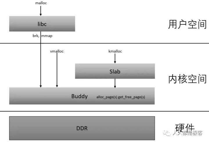 Linux内核内存管理算法Buddy和Slab