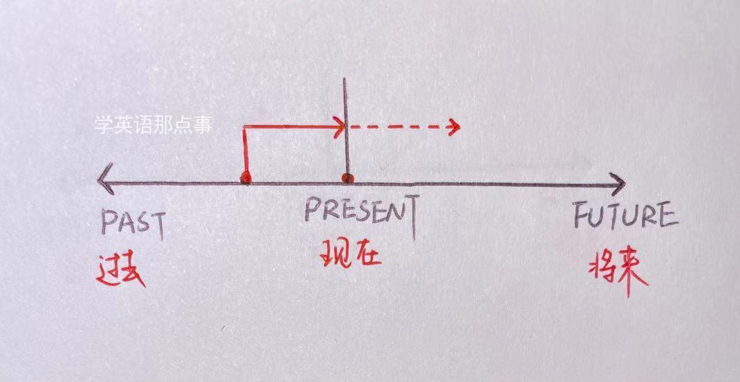 一文搞懂英语主要时态(附全套手绘时间轴)
