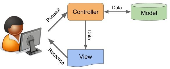 """使用MVC设计模式在Access中实现数据的""""查改增删"""""""