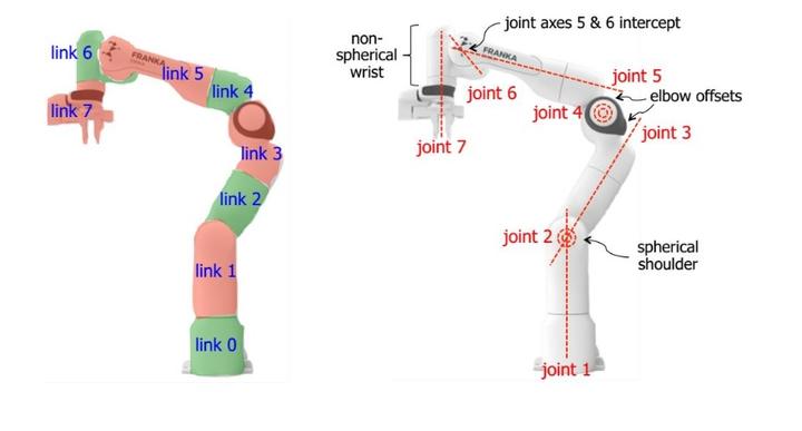 认识机械臂的坐标系系统-安逸的机器人学插图(5)