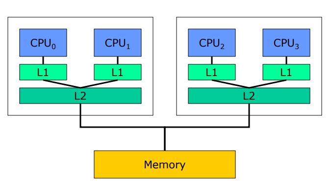 多处理器编程:从缓存一致性到内存模型