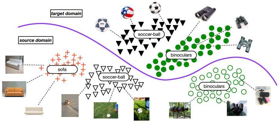 《小王爱迁移》系列之十一:选择性对抗迁移学习(Selective Adversarial Network)