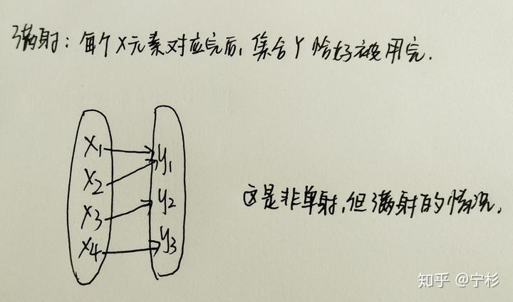 映射是什么?函数是什么?映射与函数的关系? - 知乎