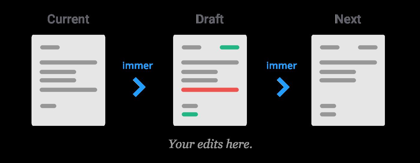 精读《Immer.js》源码