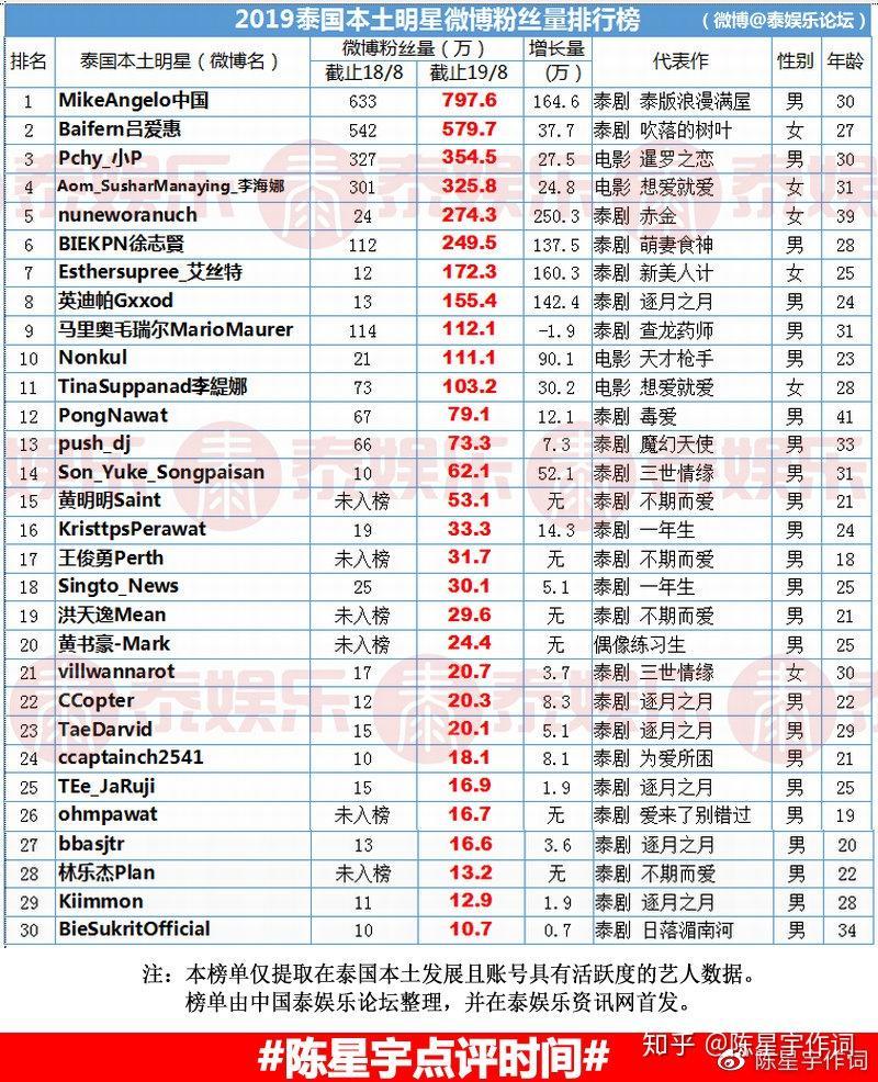 泰国演员vill_2019泰国明星微博粉丝量排行榜!进军中国的人气泰剧演员都在 ...