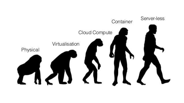 花了 1000G,我终于弄清楚了 Serverless 是什么(上):什么是 Serverless 架构?