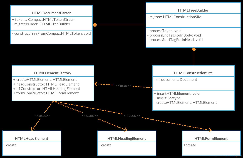 从Chrome源码看浏览器如何构建DOM树