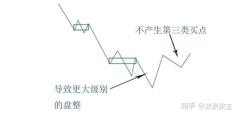 从顶背驰或底背驰 (Bearish / Bullish Divergence) 寻觅获利机遇,底背驰