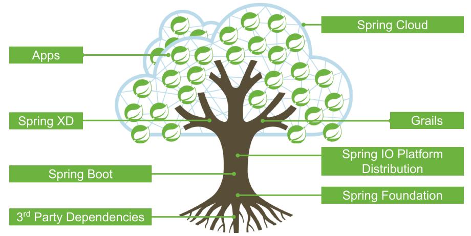 Spring Cloud构建微服务架构(一)服务注册与发现