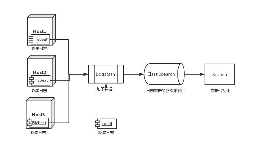 使用Docker搭建ELK日志系统